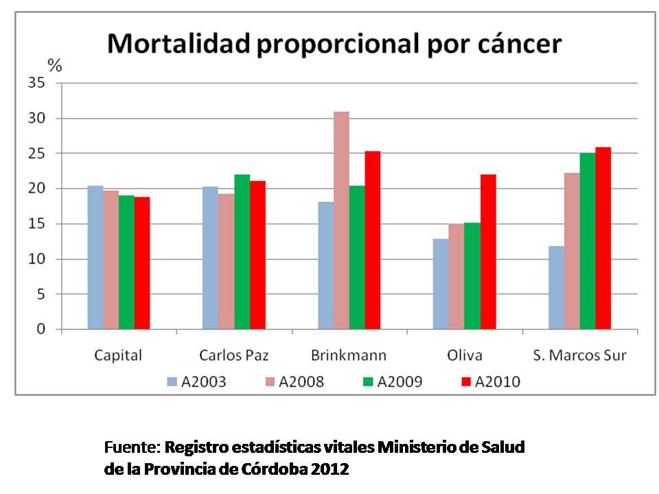 Se destaca como Córdoba capital y Carlos Paz (libres de cultivos transgénicos y agrotóxicos) mantienen un componente de muertes por cáncer alrededor del 20%, mientras los pueblos fumigados van aumentando paulatinamente este componente.