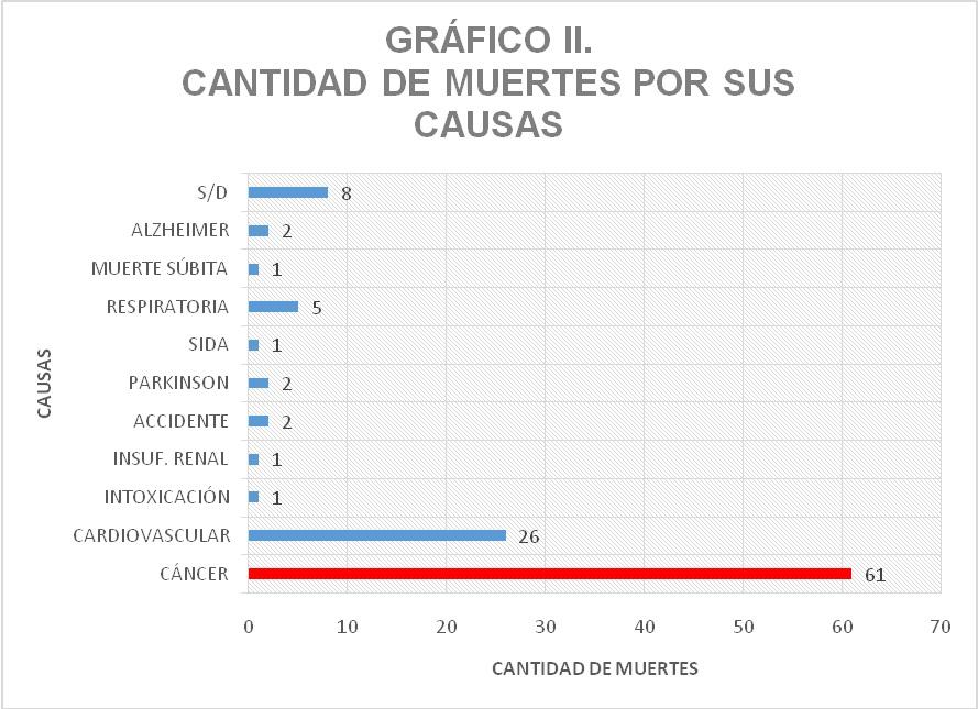 Causas de muertes en Canals