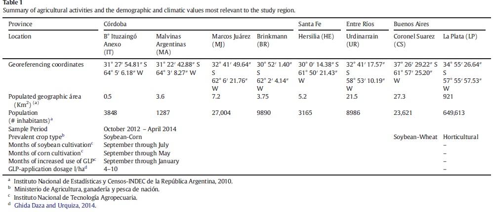 Tabla 1: Resumen de actividades agrícolas y valores demográficos y climáticos más relevantes para la región de estudio.