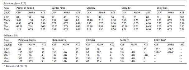 Tabla 2. Resumen de las concentraciones de GLP, AMPA y ATZ en muestras de agua de lluvia y suelo tanto para la región Pampeana como para cada provincia en particular.