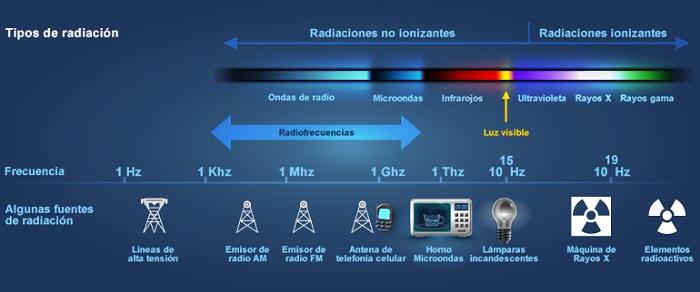 Tipos de radiación