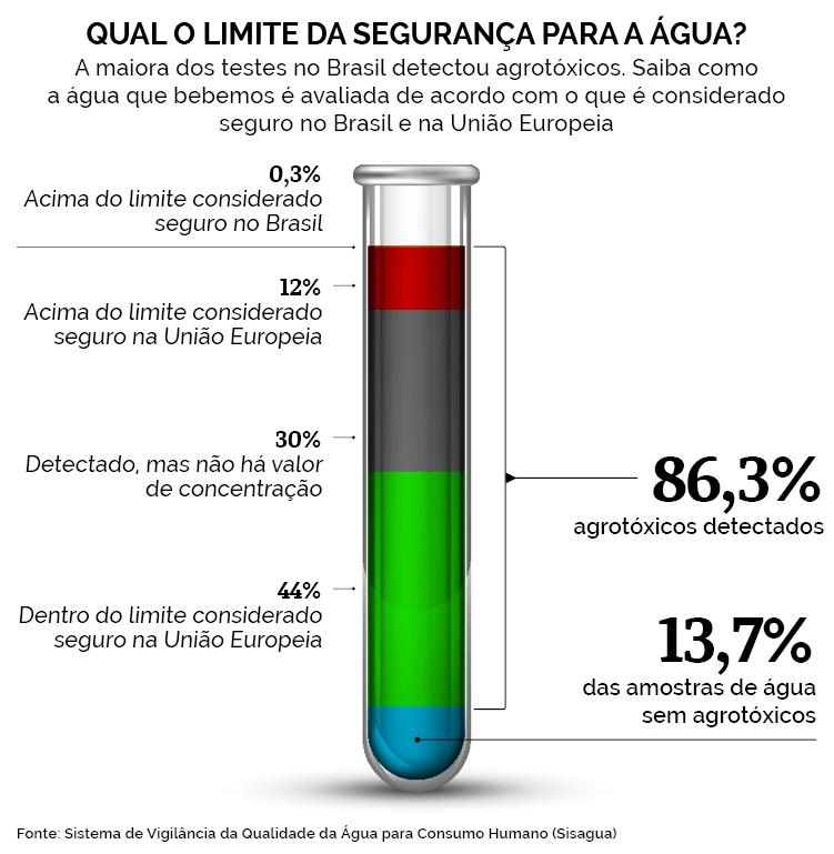 agua agrotox brasil